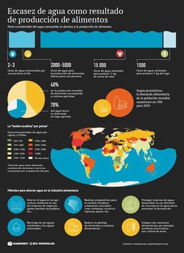 graficas del medio ambiente en el mundo