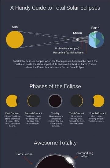 tipos de eclipses lunares definicion