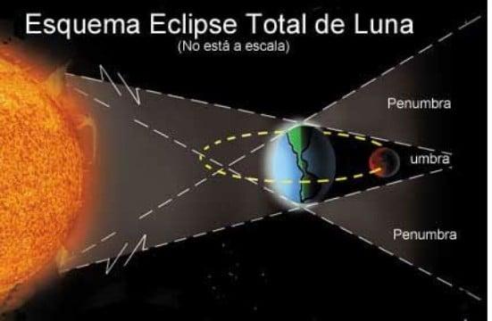 tipos de eclipses lunares parcial
