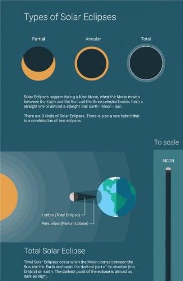 tipos de eclipses lunares solar